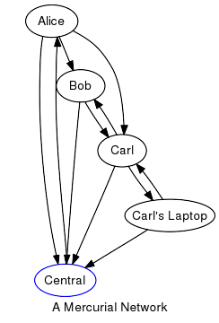 Example repository network diagram - from the Mercurial website