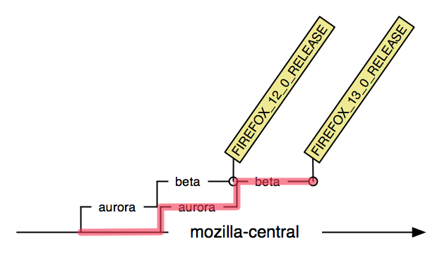 Diagram of train model and branches from the FIREFOX_12_0_RELEASE tag to the FIREFOX_13_0